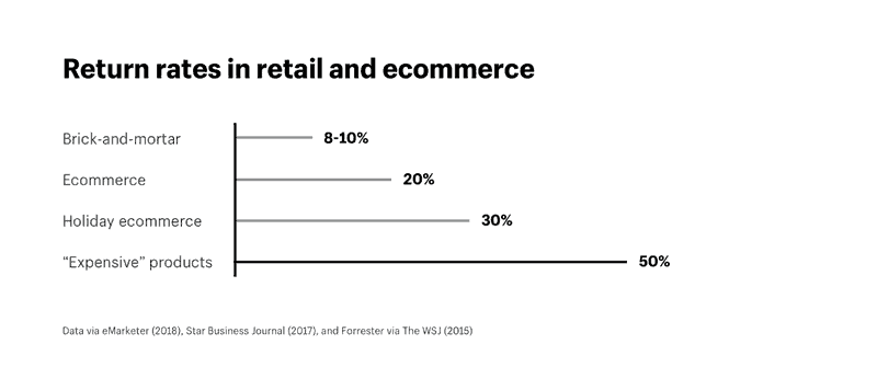 Returns rates in retail & ecommerce